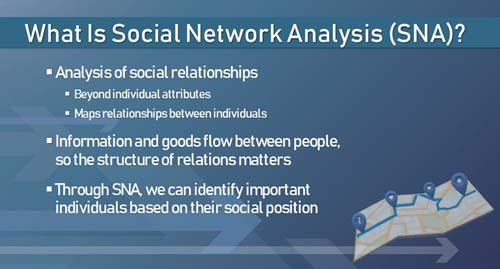 Social Network Analysis slide